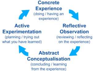 Kolbs-Exp-Learning-Cycle